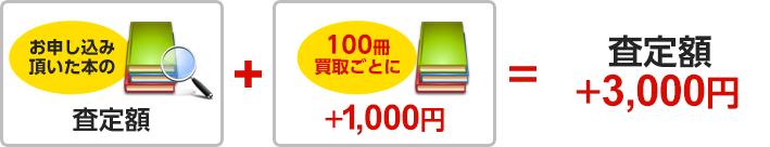 査定額+3,000円