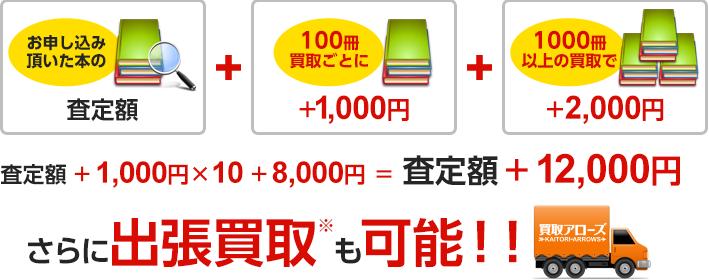 査定額+1,000円×10+3,000円 = 査定額+13,000円、さらに出張買取も可能